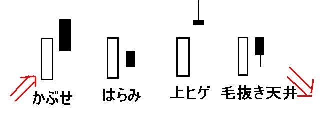 酒田五法,高値圏,大陽線組み合わせ,大陽線