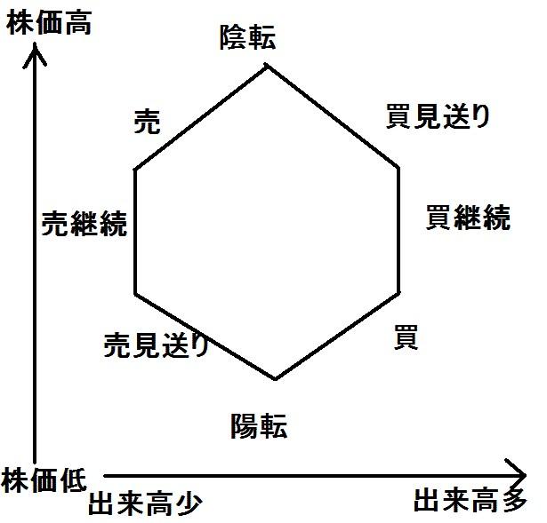 酒田五法,出来高,逆ウォッチグラフ