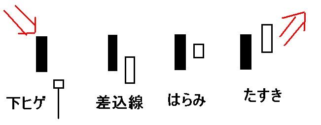 酒田五法,安値圏,大陰線組み合わせ,大陰線