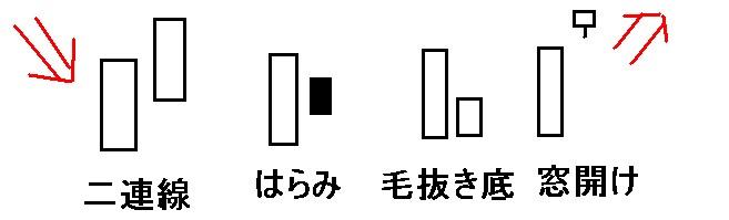酒田五法,安値圏,大陽線組み合わせ,大陽線
