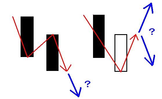 酒田五法,大陰線組み合わせ,大陰線